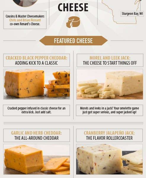 Renard's Cheese Infographic